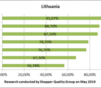 Better customer service – in Estonia or Lithuania?