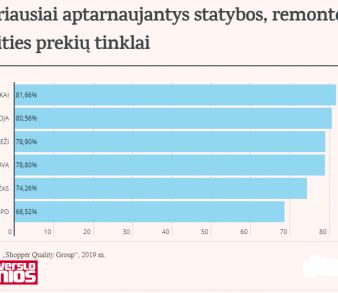 """Tyrimas: geriausiai klientus Lietuvoje aptarnaujantis DIY tinklas – """"Kesko Senukai Lithuania"""""""